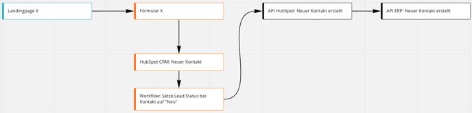 API Prozess-1